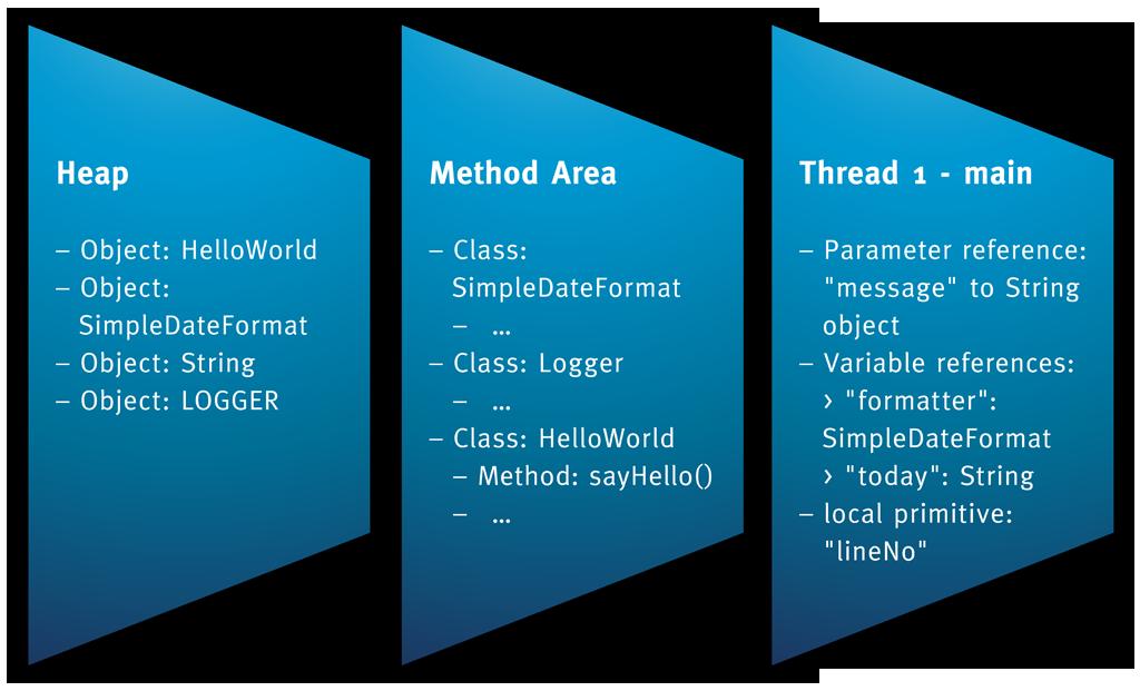 java_MemoryModel-5.png
