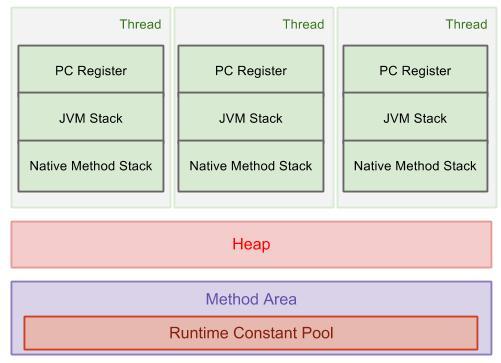 java_MemoryModel-1.png